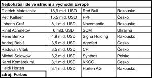 10 nejbohatsich v CEE_Tabulka
