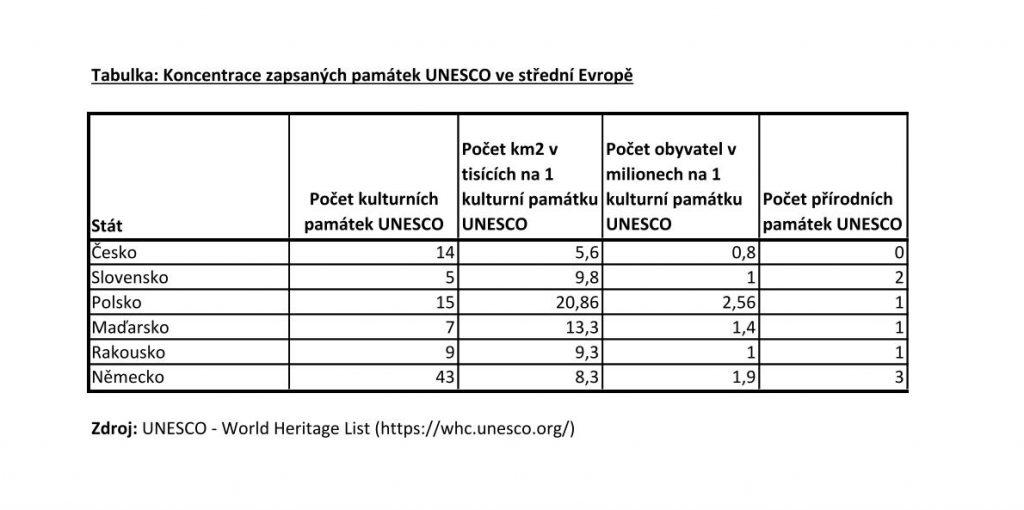 UNESCO_tabulka